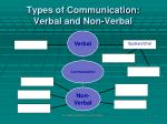 types of communication verbal and non verbal1