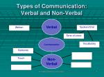 types of communication verbal and non verbal6