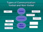 types of communication verbal and non verbal7