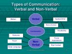 types of communication verbal and non verbal9