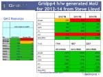 gridpp4 h w generated mou for 2012 14 from steve lloyd