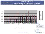 southgrid sites accounting as reported by apel