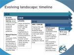 evolving landscape timeline