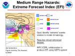 medium range hazards extreme forecast index efi