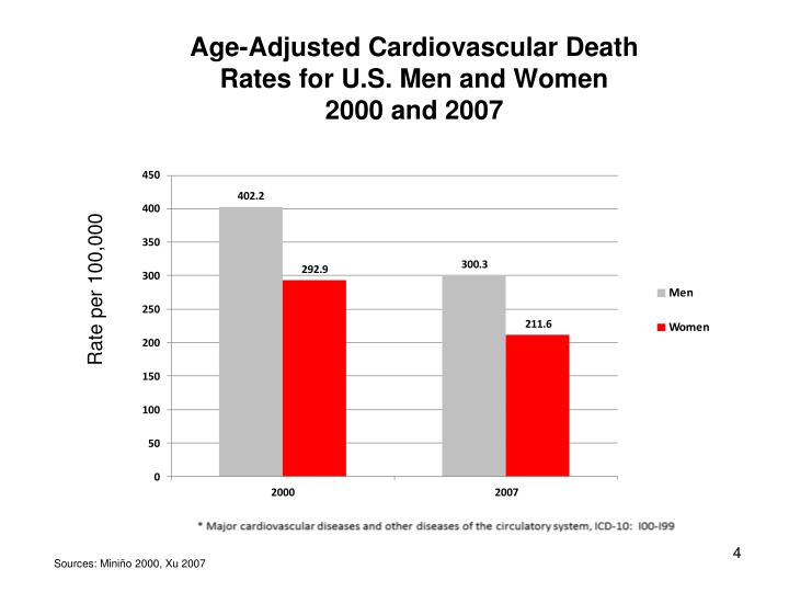 Age-Adjusted Cardiovascular Death Rates for U.S. Men and Women