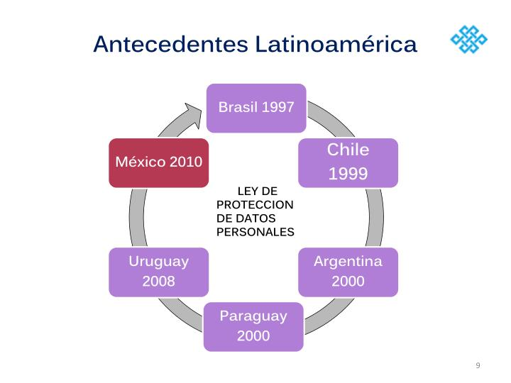Antecedentes Latinoamérica