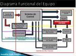 diagrama funcional del equipo