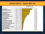 rizikov faktory register real fib