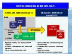 integrasi aplikasi rka kl dan dipa satker