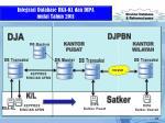 integrasi database rka kl dan dipa mulai t ahun 2011