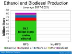 ethanol and biodiesel production average 2017 2021