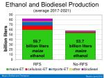 ethanol and biodiesel production average 2017 20211