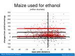 maize used for ethanol million bushels1