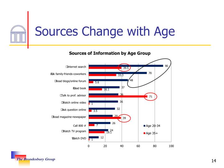 Sources Change with Age