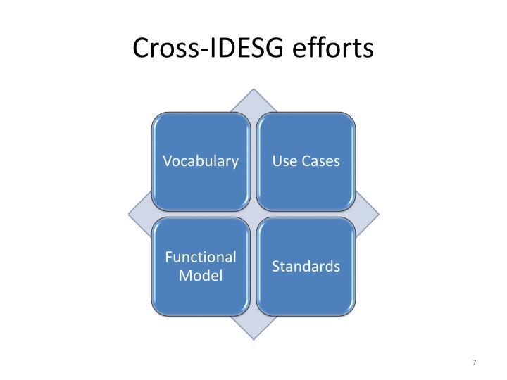 Cross-IDESG efforts