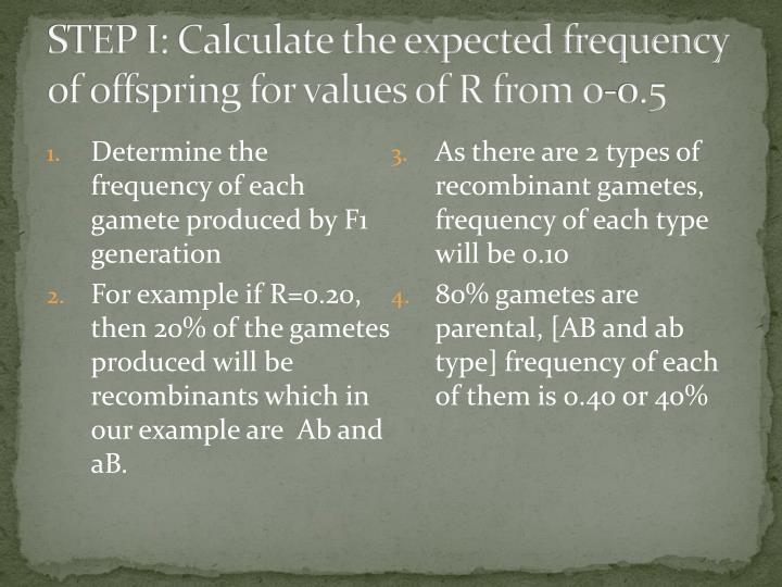 STEP I: Calculate the expected frequency of offspring for values of R from 0-0.5