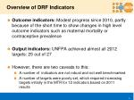 overview of drf indicators