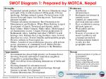 swot diagram 1 prepared by motca nepal