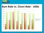 burn rate vs churn rate asns