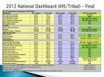 2012 national dashboard ihs tribal final