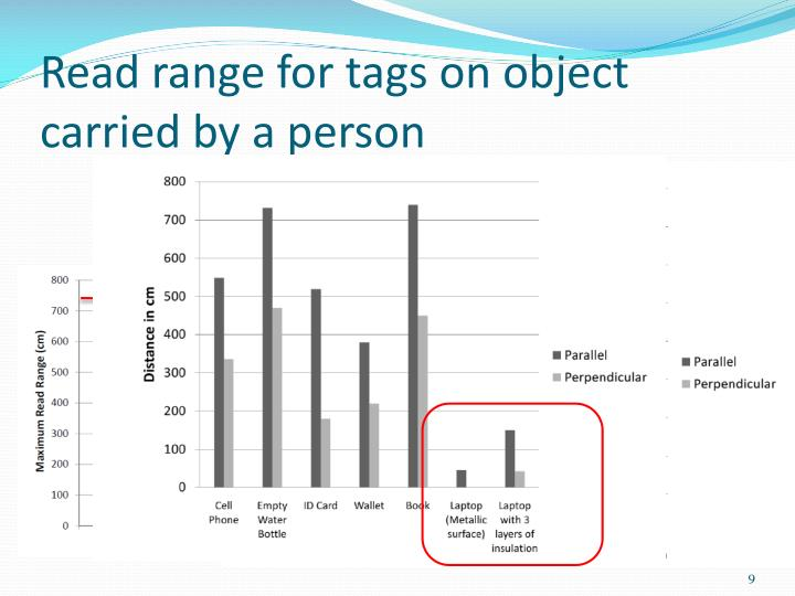 Read range for tags on object carried by a person