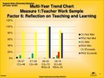 multi year trend chart measure 1 teacher work sample factor 6 reflection on teaching and learning