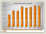 annual oil production 2005 2011 through october 2012