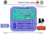 gseos module diagram
