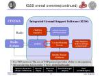 igss overall overview continued1