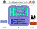 overall data flow during the test