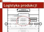 logistyka produkcji1