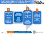 logic model approach to using data to identify programmatic interventions2