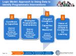 logic model approach to using data to identify programmatic interventions3