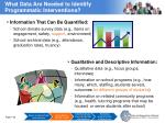 what data are needed to identify programmatic interventions