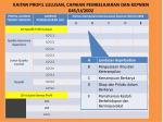 kaitan profil lulusan capaian pembelajaran dan kepmen 045 u 2002
