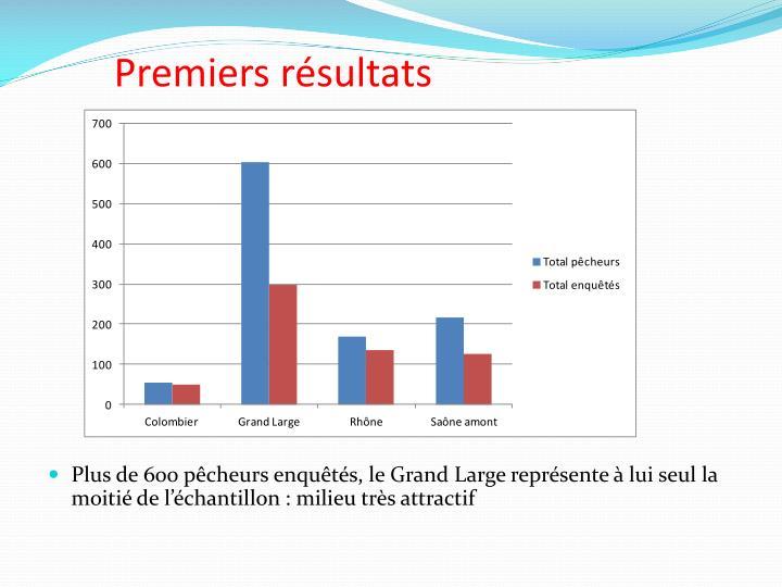 Premiers résultats