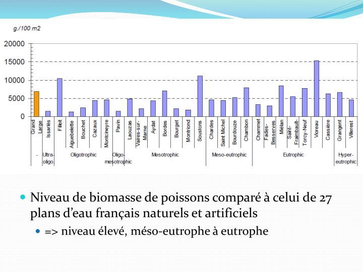 Niveau de biomasse de poissons comparé à celui de 27 plans d'eau français naturels et artificiels