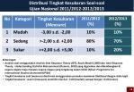 distribusi tingkat kesukaran soal soal ujian nasional 201 1 2012 2012 2013