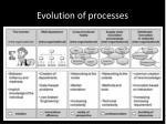 evolution of processes