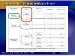 achados importantes na realidade brasil