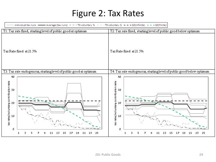 Figure 2: Tax Rates