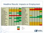 headline results impacts on employment