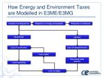 how energy and environmen t taxes are modelled in e3me e3mg