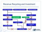 revenue recycling and investment