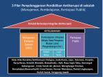 3 pilar penyelenggaraan pendidikan antikorupsi di sekolah manajemen pembelajaran partisipasi publik