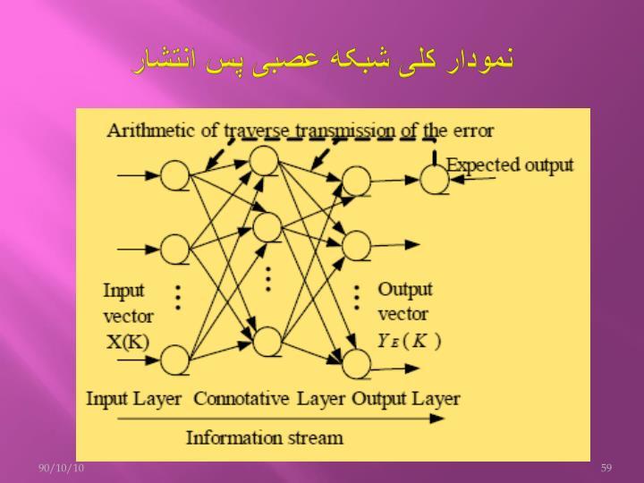 نمودار کلی شبکه