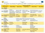 pregled rezultata projekta po wp i izve tajnim periodima