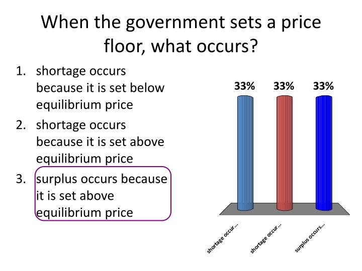 When the government sets a price floor, what occurs?