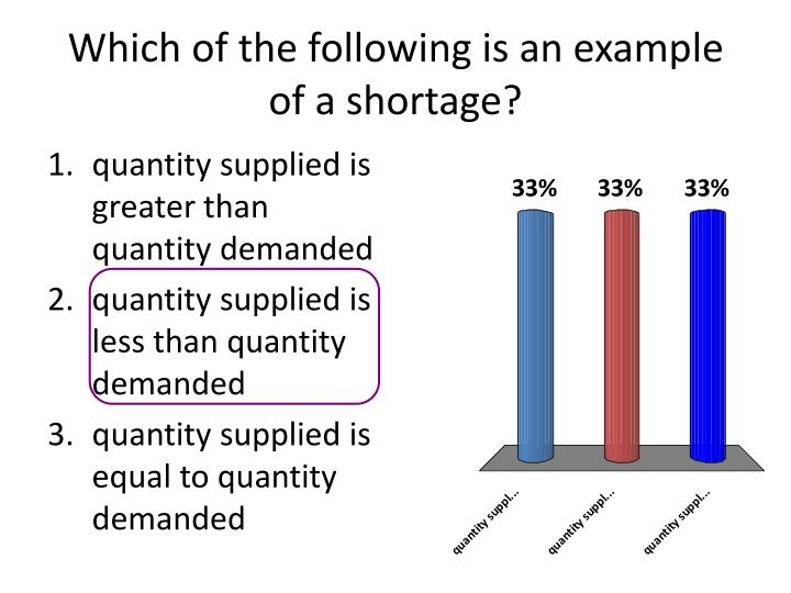 Which of the following is an example of a shortage?