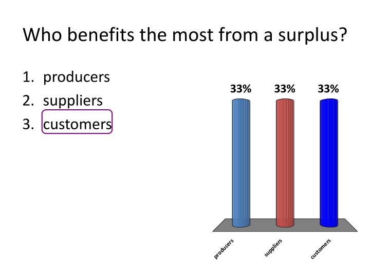 Who benefits the most from a surplus